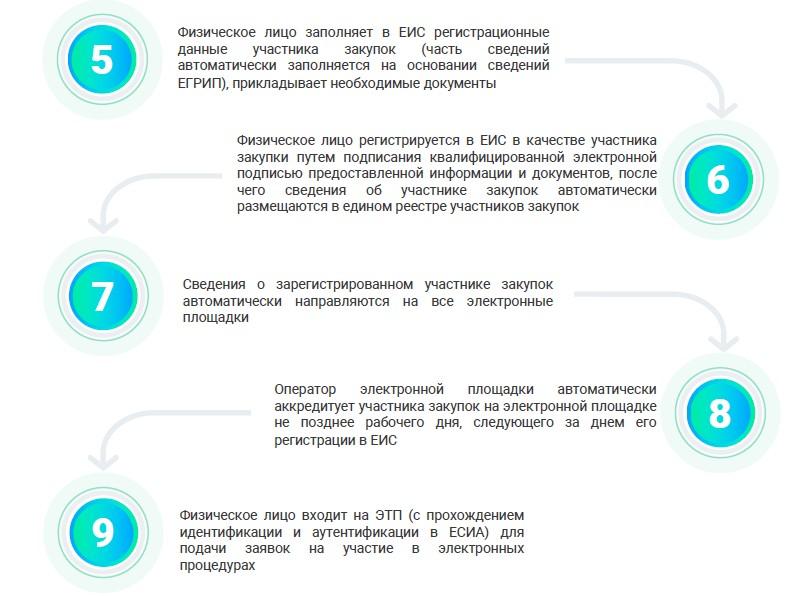Регистрация ип для госзакупок электронной отчетности