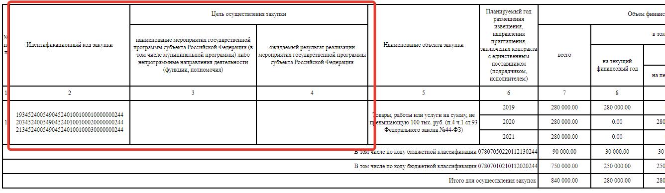 Как заполнить план закупок на 2020 по 44-ФЗ: пошаговая инструкция.