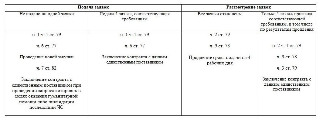 Статья 44 фз если отклонена единственная заявка