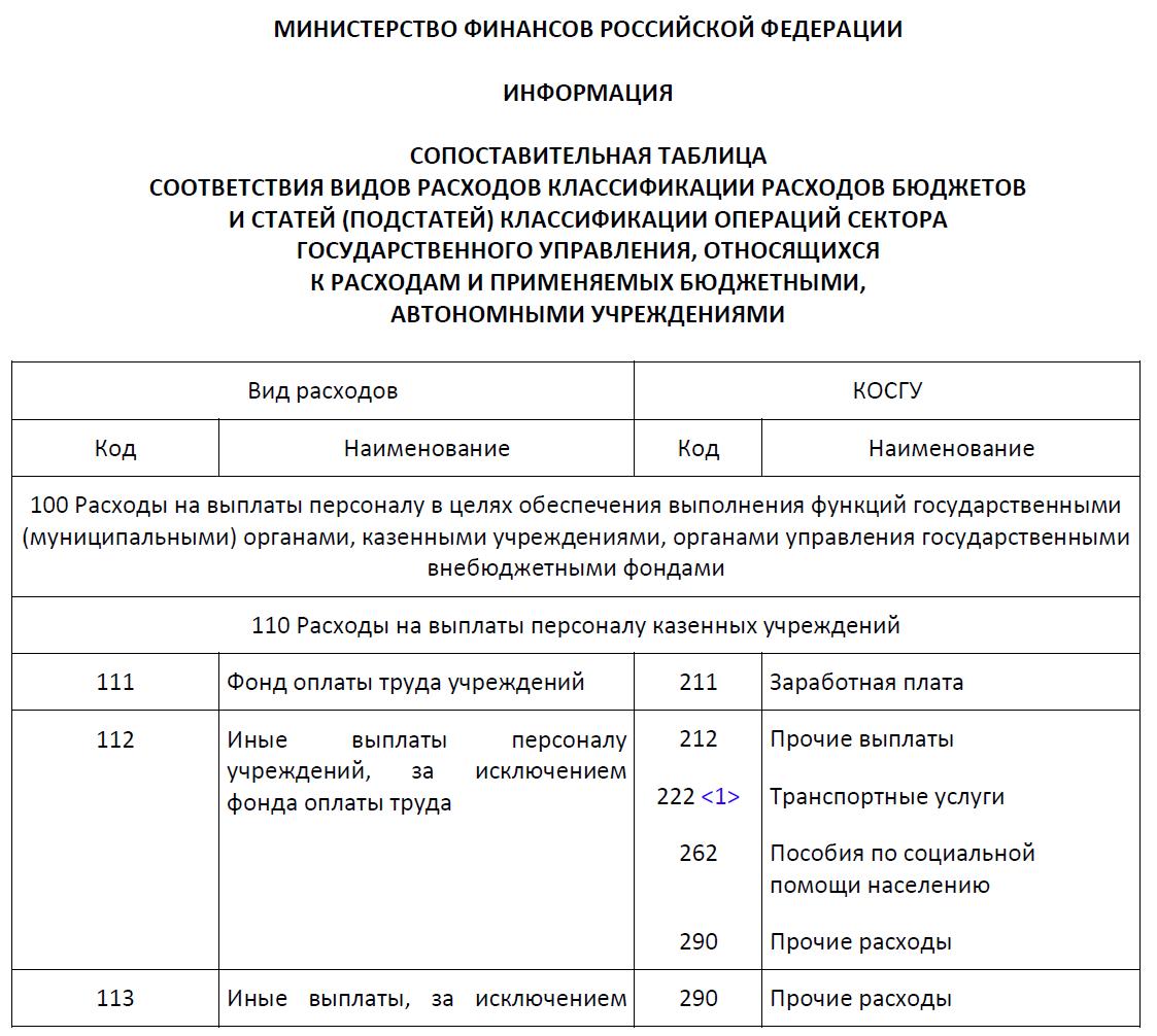 КВР и КОСГУ в 2018 году для бюджетных учреждений
